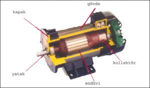 Bartın fırçalı dc motor Tamiri, Sarımı ve Bakımı